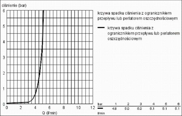 Zdjęcie GROHE Grandera – 3-otworowa bateria umywalkowa do montażu podtynkowego 20414000