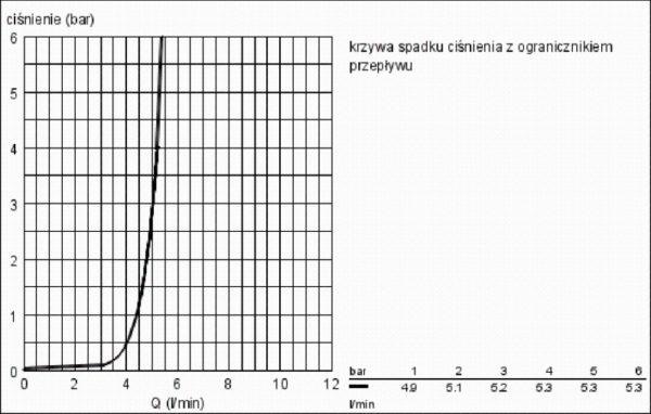 Zdjęcie Bateria umywalkowa wysoka Grohe Allure Brilliant Chrom 23114000