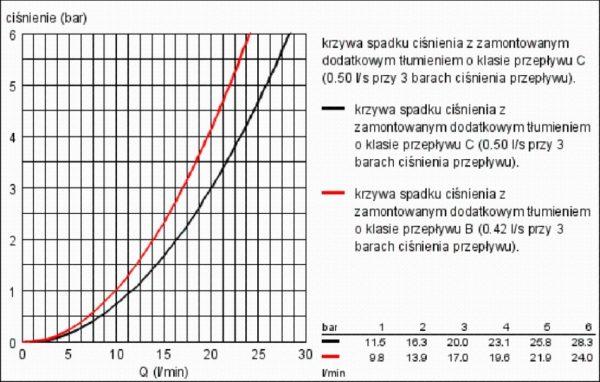 Zdjęcie Bateria wannowa jednouchwytowa Grohe Eurocube Chrom 23140 .